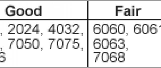 Aluminum Machinability Chart Refab Refab